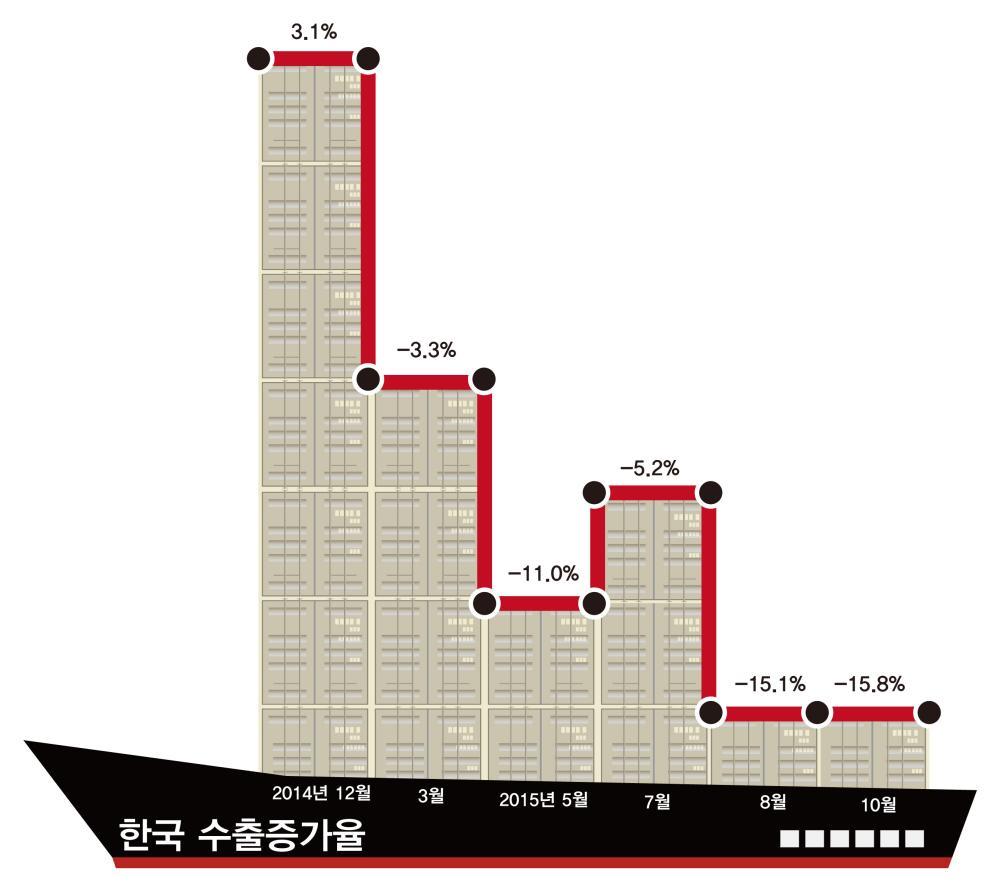 2015년 한국 수출증가율 그래프