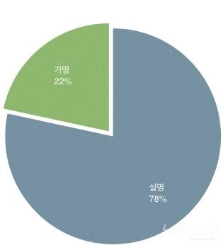 페이스북에서 실명 사용자의 비율(한국)