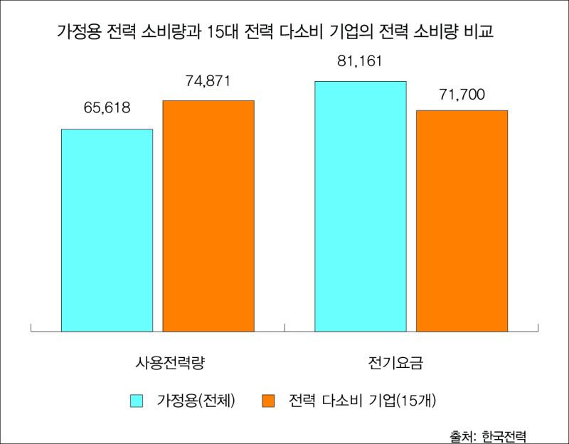 그림 3. 가정용 전력 소비량과 15대 전력 다소비 기업의 전력 소비량 비교