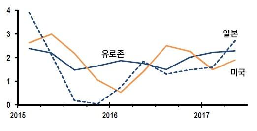 그림1. 선진국의 GDP 성장률