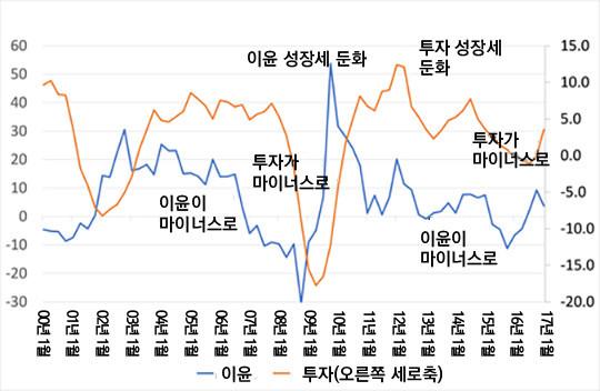그림2. 미국의 기업 이윤과 투자의 전년 대비 증가율(퍼센트)