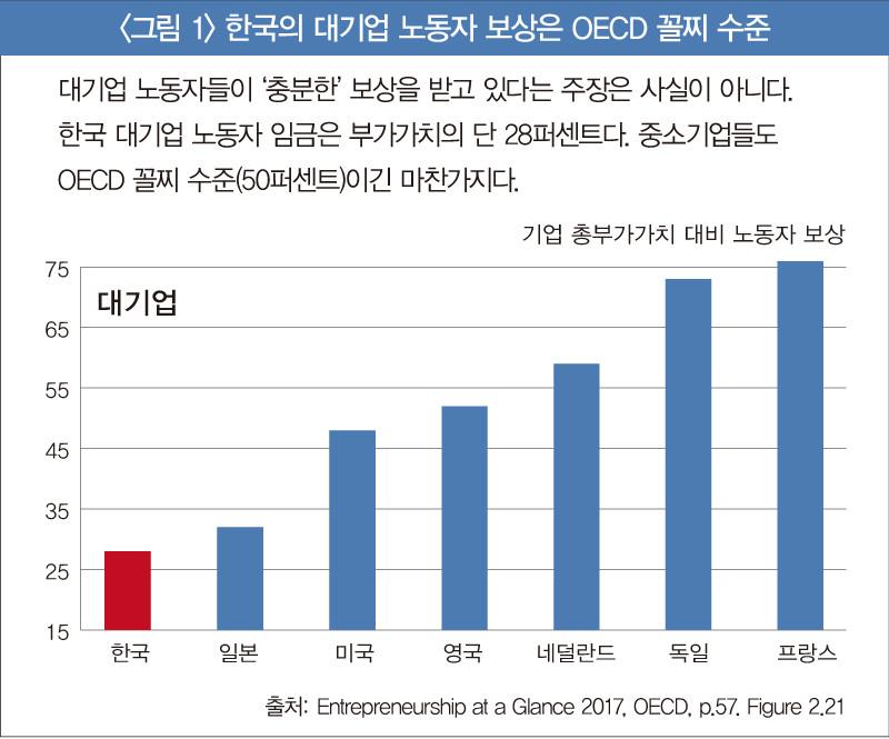 〈그림 1〉 한국의 대기업 노동자 보상은 OECD 꼴찌 수준
