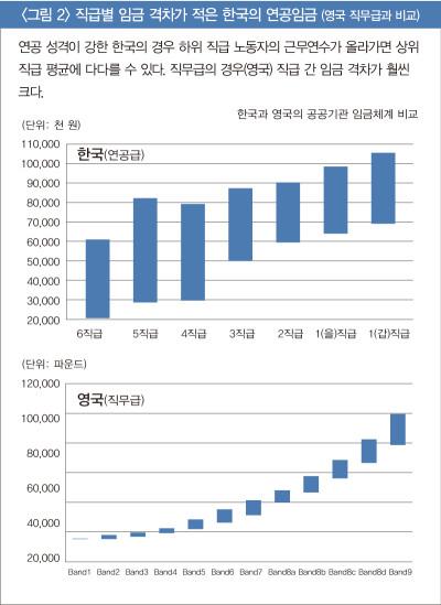 〈그림 2〉 직급별 임금 격차가 적은 한국의 연공임금 (영국 직무급과 비교)