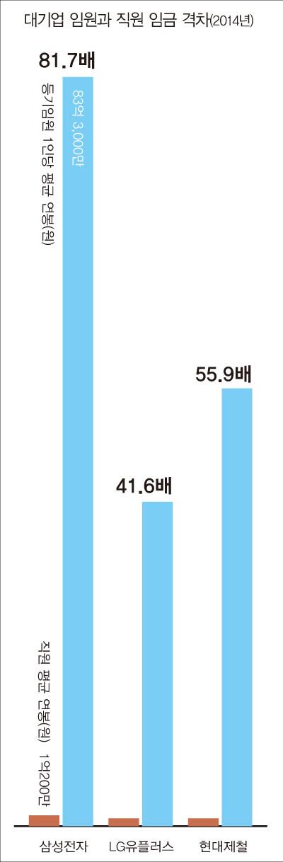 대기업 임원과 직원 임금 격차(2014년)