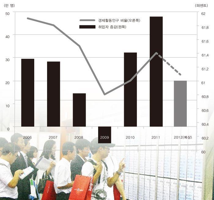 한국의 경제활동인구 비율과 취업자 증감